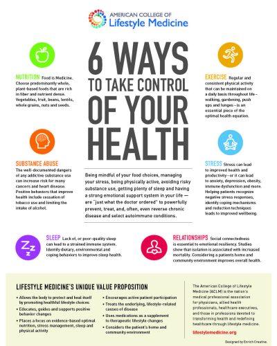Lifestyle Medicine (2)